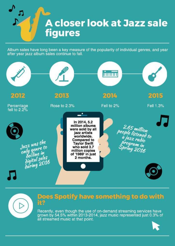 Jazz infographic